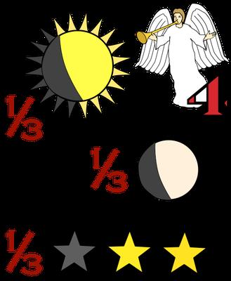 A la quatrième sonnerie de trompette, le tiers du soleil, le tiers de la lune et le tiers des étoiles sont frappés – le jour et la nuit perdent un tiers de leur clarté. La 4ème sonnerie de trompette et la 4ème coupe de la colère de Dieu frappent le soleil