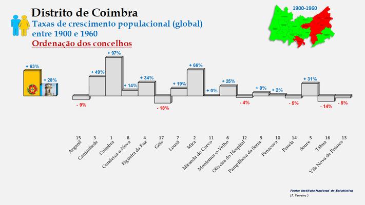 Distrito de Coimbra – Taxas de crescimento da população (global) dos concelhos do distrito de Coimbra no período de 1900 a 1960
