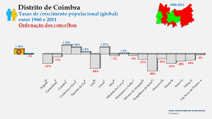 Distrito de Coimbra – Taxas de crescimento da população (global) dos concelhos do distrito de Coimbra no período de 1960 a 2011