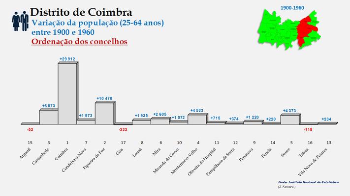 Distrito de Coimbra – Taxas de crescimento da população (25-64 anos) dos concelhos do distrito de Coimbra no período de 1900 a 1960