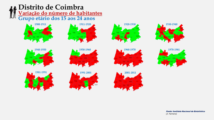Distrito de Coimbra - Evolução da população (15-24 anos) dos concelhos do distrito de Coimbra entre censos (1900 a 2011).