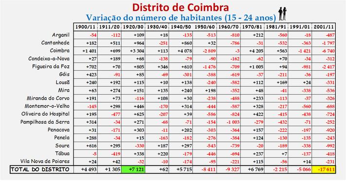 Distrito de Coimbra – Variação do número de habitantes dos concelhos constantes do censos realizados entre 1900 e 2011 (15-24 anos)