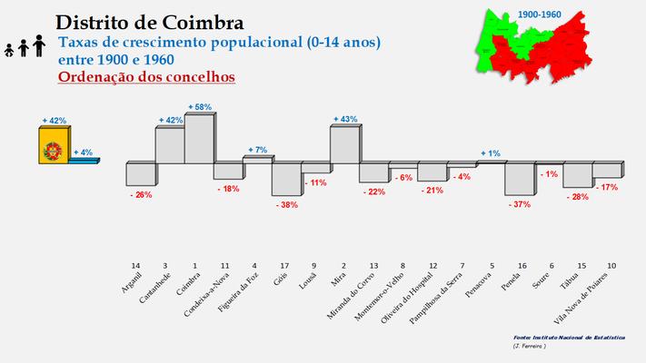 Distrito de Coimbra – Taxas de crescimento da população (0-14 anos) dos concelhos do distrito de Coimbra no período de 1900 a 1960