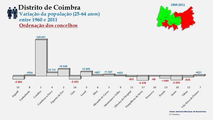 Distrito de Coimbra – Taxas de crescimento da população (25-64 anos) dos concelhos do distrito de Coimbra no período de 1960 a 2011