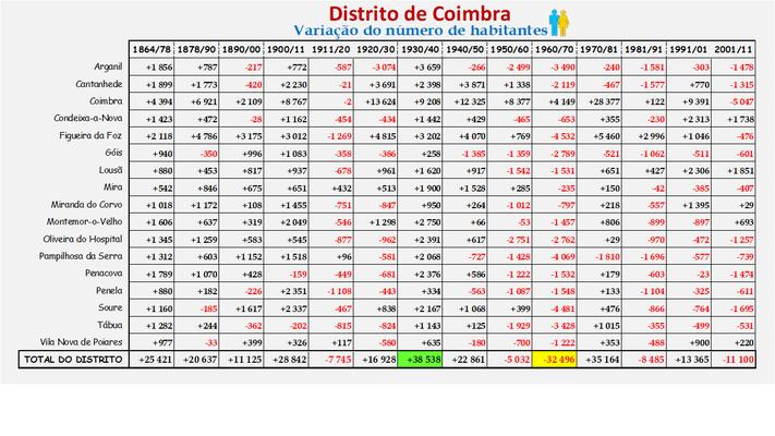 Distrito de Coimbra – Variação do número de habitantes dos concelhos constantes do censos realizados entre 1900 e 2011 (global)