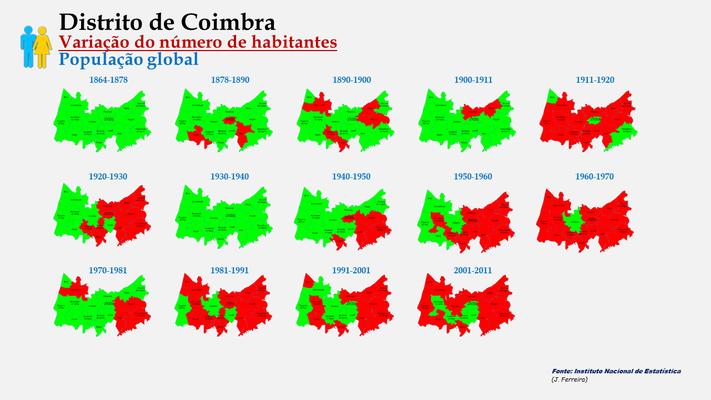 Distrito de Coimbra - Evolução da população (global) dos concelhos do distrito de Coimbra entre censos (1900 a 2011).
