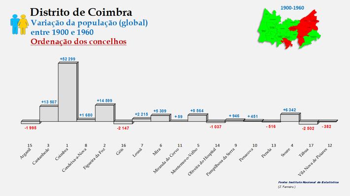 Distrito de Coimbra – Crescimento da população (global) dos concelhos do distrito de Coimbra no período de 1900 a 1960