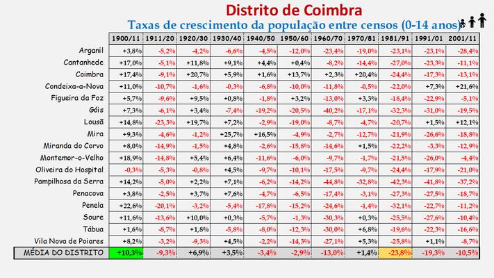 Distrito de Coimbra – Variação do número de habitantes dos concelhos constantes do censos realizados entre 1900 e 2011 (0-14 anos)