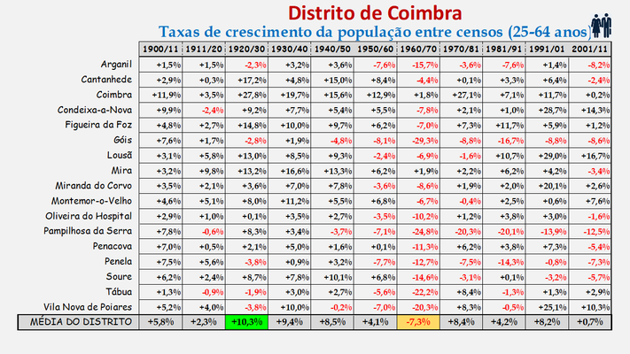Distrito de Coimbra – Variação do número de habitantes dos concelhos constantes do censos realizados entre 1900 e 2011 (25-64 anos)