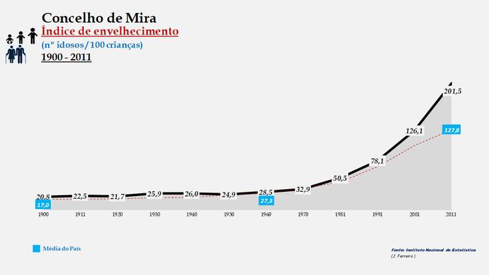 Mira - Índice de envelhecimento 1900-2011