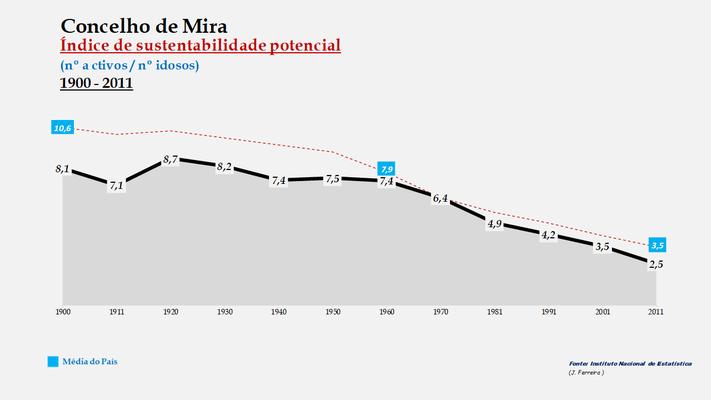 Mira - Índice de sustentabilidade potencial 1900-2011