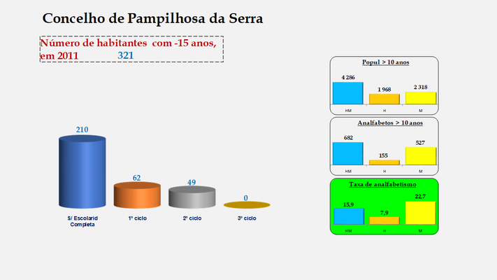 Pampilhosa da Serra - Escolaridade da população com menos de 15 anos e Taxas de analfabetismo (2011)