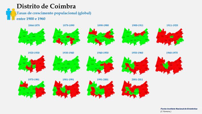Distrito de Coimbra – Taxas de crescimento (global) dos concelhos do distrito de Coimbra entre censos (de 1900 a 2011).