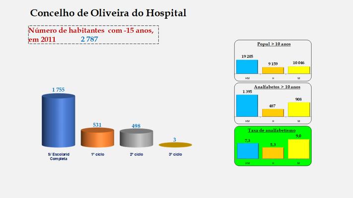 Oliveira do Hospital - Escolaridade da população com menos de 15 anos e Taxas de analfabetismo (2011)