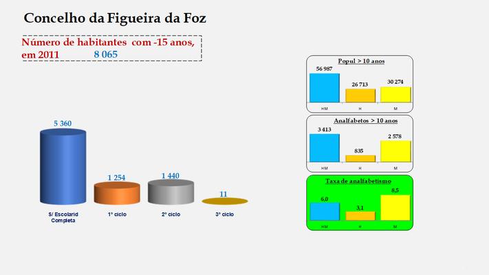 Figueira da Foz - Escolaridade da população com menos de 15 anos e Taxas de analfabetismo (2011)