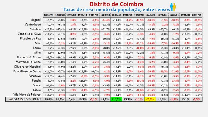 Distrito de Coimbra – Taxas de crescimento populacional resultantes dos censos realizados entre 1900 e 2011 (global)