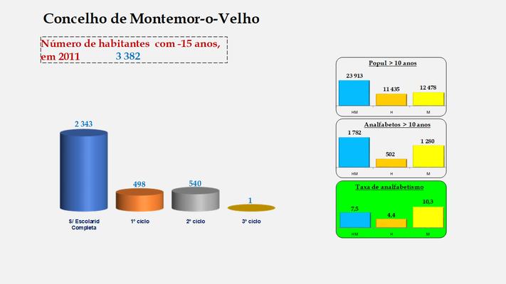 Montemor-o-Velho - Escolaridade da população com menos de 15 anos e Taxas de analfabetismo (2011)