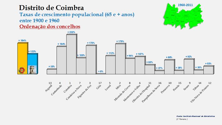 Distrito de Coimbra – Taxas de crescimento da população (65 e + anos) dos concelhos do distrito de Coimbra no período de 1960 a 2011
