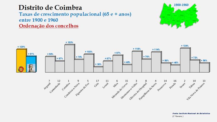 Distrito de Coimbra – Taxas de crescimento da população (65 e + anos) dos concelhos do distrito de Coimbra no período de 1900 a 1960
