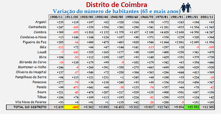 Distrito de Coimbra – Variação do número de habitantes dos concelhos constantes do censos realizados entre 1900 e 2011 (65 e + anos)