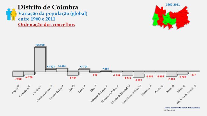 Distrito de Coimbra – Crescimento da população (global) dos concelhos do distrito de Coimbra no período de 1960 a 2011