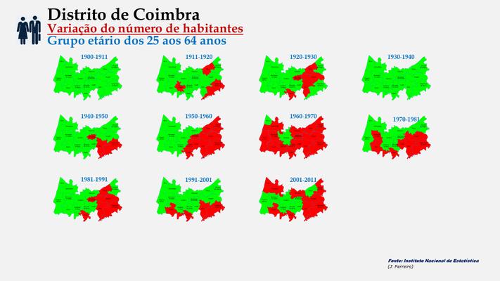 Distrito de Coimbra - Evolução da população (25-64 anos) dos concelhos do distrito de Coimbra entre censos (1900 a 2011).