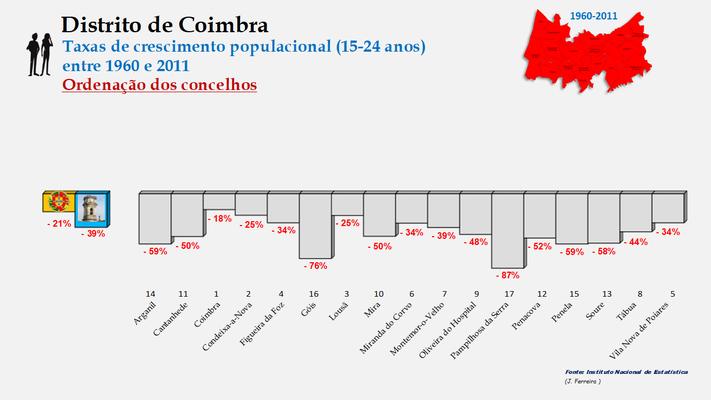 Distrito de Coimbra – Taxas de crescimento da população (15-24 anos) dos concelhos do distrito de Coimbra no período de 1960 a 2011