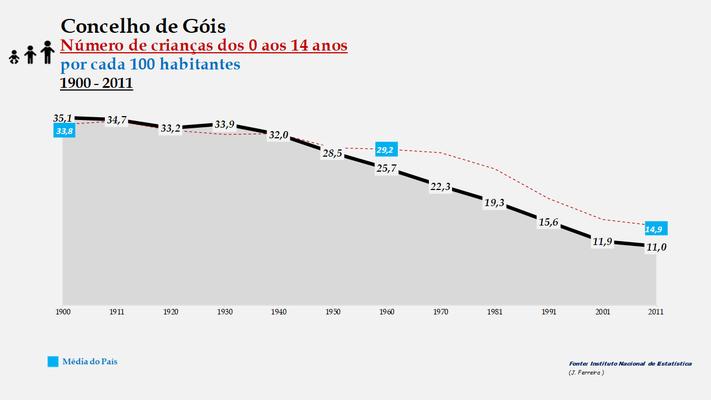 Góis - Evolução da percentagem do grupo etário dos 0 aos 14 anos, entre 1900 e 2011