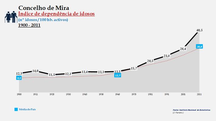 Mira - Índice de dependência de idosos 1900-2011