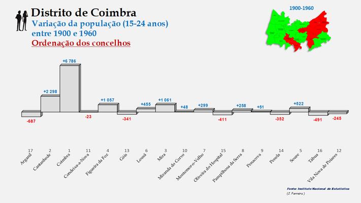 Distrito de Coimbra – Taxas de crescimento da população (15-24 anos) dos concelhos do distrito de Coimbra no período de 1900 a 1960