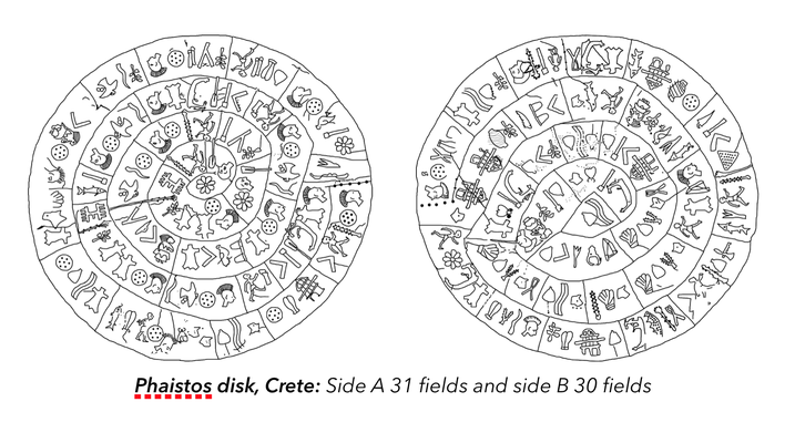 Phaistos disk Crete with 12 fields on the outer rim: Dependent Origination, 8-petaled eye (Eightfold Noble Path of Purification) and snake: liberation