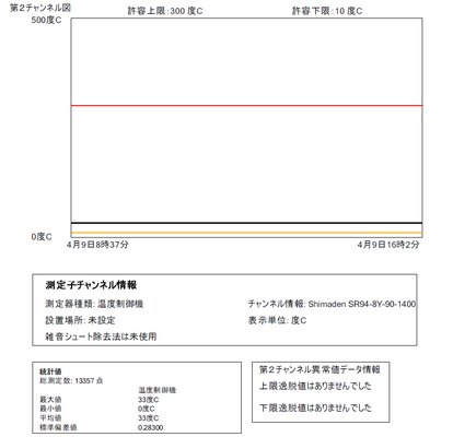 第2センサー報告書: 内部検討用書式での報告書