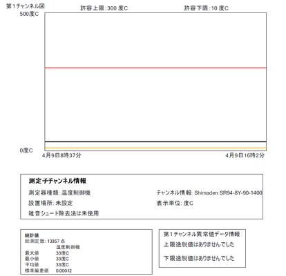 第1センサー報告書: 内部検討用書式での報告書