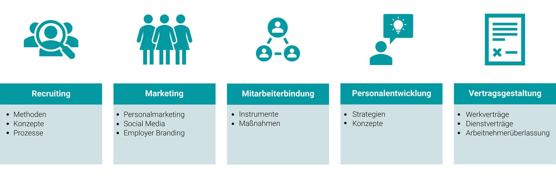 paXos Personalberatung Bereiche: Recruiting, Marketing, Mitarbeiterbindung, Personalentwicklung und Vertragsgestaltung