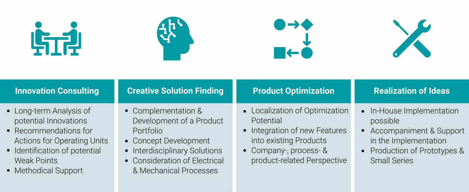 paXos Think Tank: Innovation Consulting, Creative Solution Finding, Product Optimization and Realization of Ideas