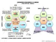 日本の成長戦略2010