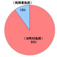 グラフ/市町村負担90%、利用者負担10%