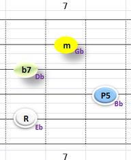 Ⅵ:Ebm7 ②~⑤弦