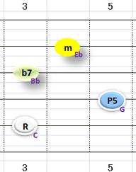 Ⅰm7:②~⑤弦フォーム