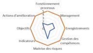 Indicateur de maturité organisationnelle