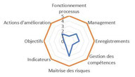 Le diagnostic organisationnel évalue la maturité organisationnelle