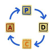 Amélioration continue ISO 9001, en suivant le cycle PDCA.