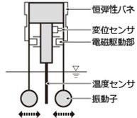 音叉式振動式仕組みイラスト