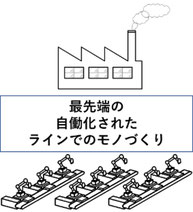 工場内を全自動化したイメージです。