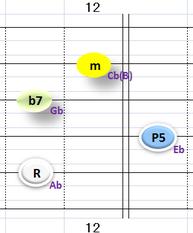 Ⅱ:Abm7 ②~⑤弦