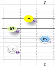 Ⅵ:Bbm7 ②~⑤弦