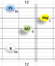 Ⅳ:AbM7 ①②③⑤弦