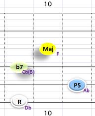 Ⅴ:Db7 ③~⑥弦