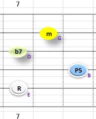 Ⅱ:Em7 ②~⑤弦
