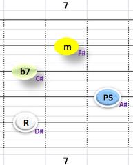 Ⅲ:D#m7 ②~⑤弦